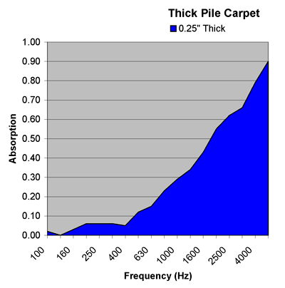 thick-pile-carpet-absorption-chart.png
