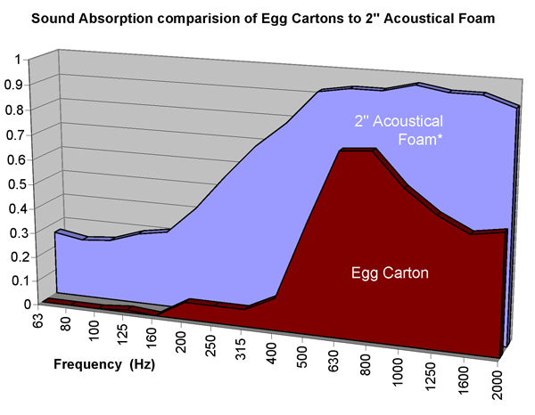 egg-carton-absorption-egg-crate-vs-2inch-foam.png